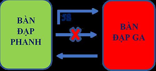 Phương pháp sử dụng chân phải để điều khiển ga và phanh