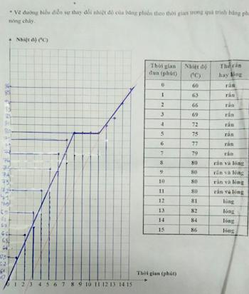 Bài làm của học sinh bị cho điểm 0.
