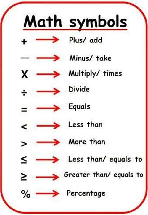 Cách đọc các loại dấu trong Toán học bằng tiếng Anh