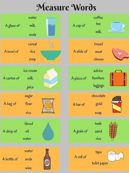 Những từ chỉ đơn vị đo lường trong tiếng Anh