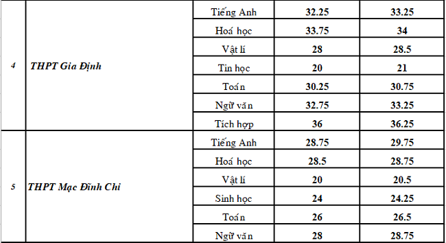 TP HCM công bố điểm chuẩn vào lớp 10 THPT chuyên - 2