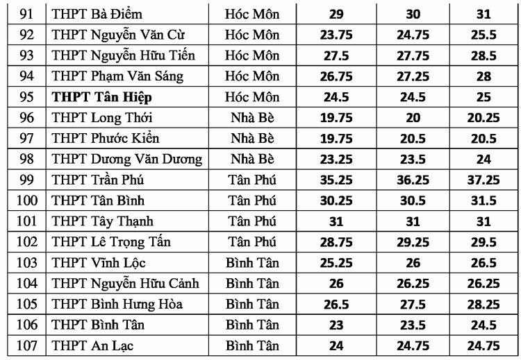 TP HCM công bố điểm chuẩn lớp 10 - 3