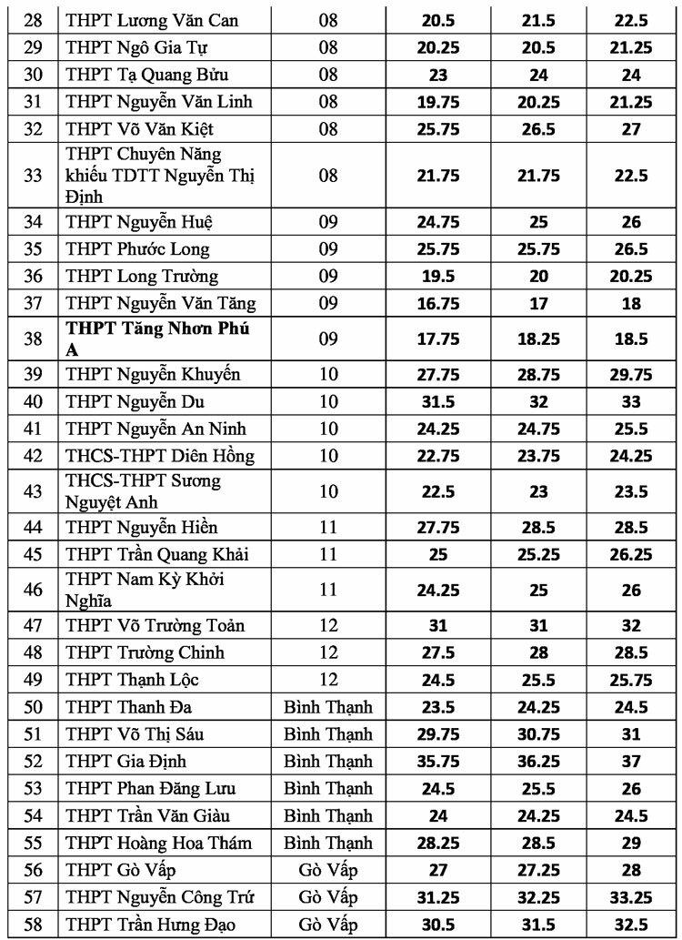 TP HCM công bố điểm chuẩn lớp 10 - 1