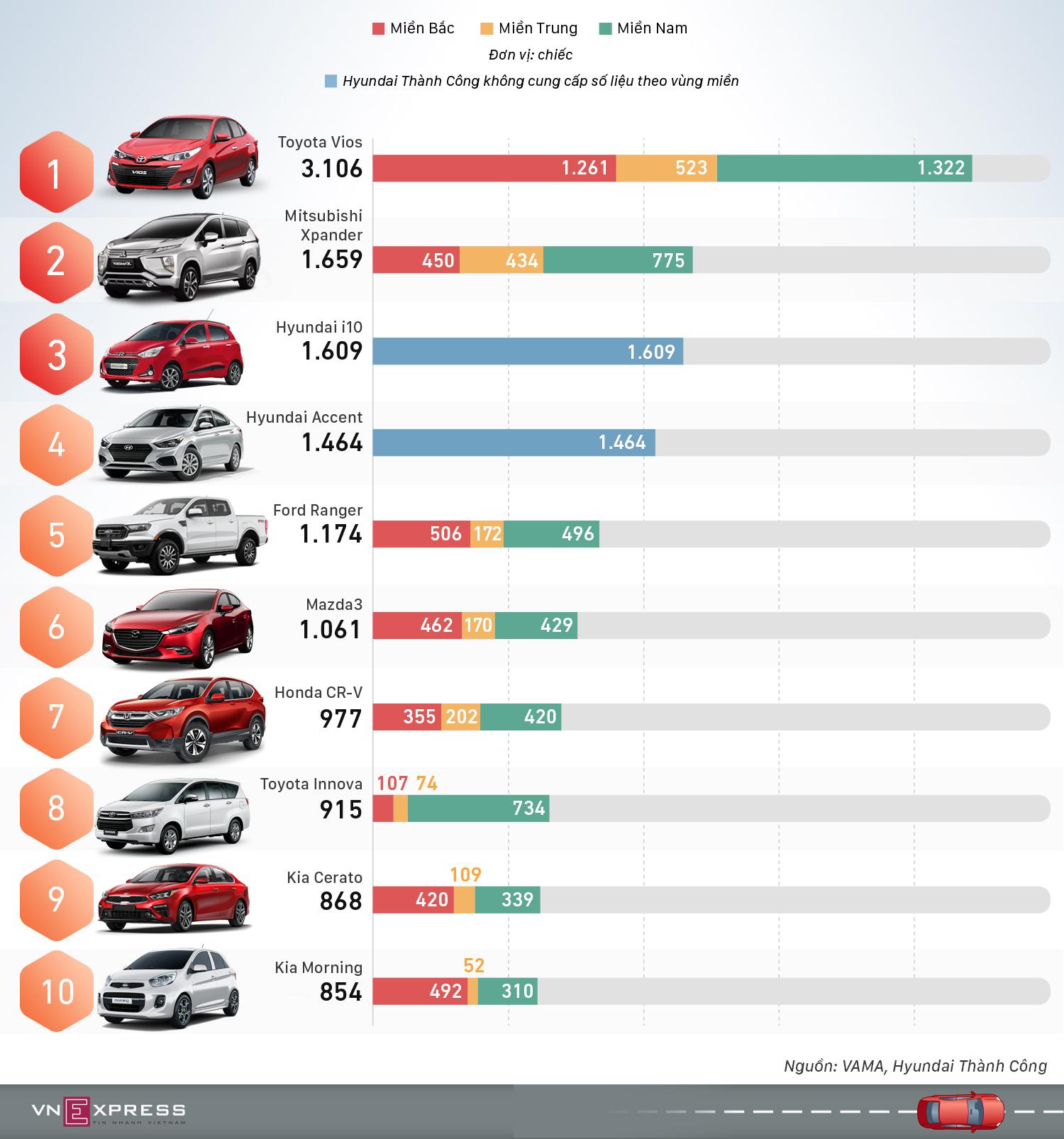 10 xe bán chạy nhất tháng 6 - Vios bỏ xa phần còn lại