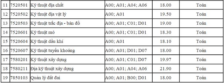 Nhiều đại học công lập ở Hà Nội công bố điểm chuẩn học bạ - 2