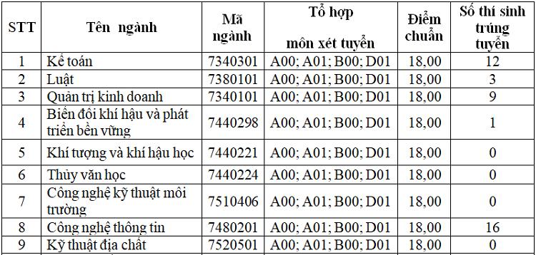 Nhiều đại học công lập ở Hà Nội công bố điểm chuẩn học bạ - 3