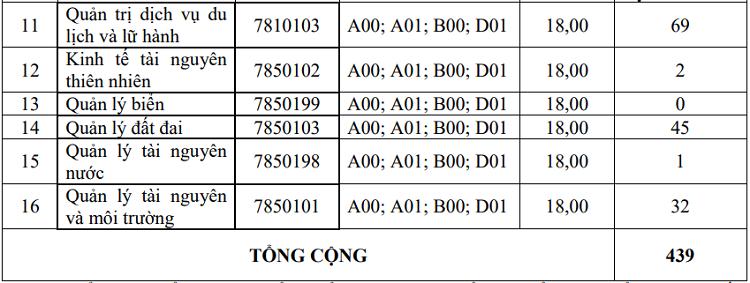 Nhiều đại học công lập ở Hà Nội công bố điểm chuẩn học bạ - 6