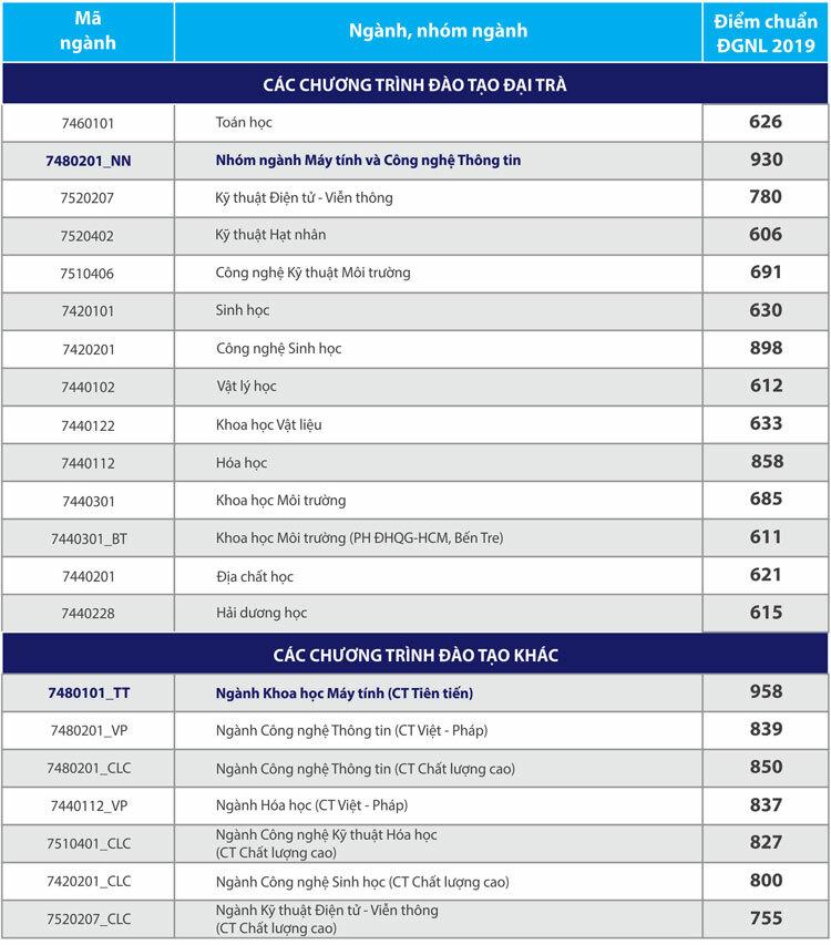 Điểm chuẩn đánh giá năng lực Đại học Quốc gia TP HCM tăng mạnh - 2