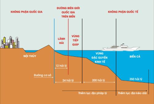 Các vùng biển của quốc gia ven biển được quy định theo UNCLOS.