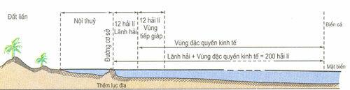 Các vùng biển của quốc gia ven biển được quy định theo UNCLOS. Trong vùng đặc quyền kinh tế và thềm lục địa của mình, Việt Nam có quyền chủ quyền với việc thăm dò, khai thác khoáng sản, dầu khí, tôm cá... theo quy định của UNCLOS. Đồ họa: ttbiendao.hcmussh.edu.vn.