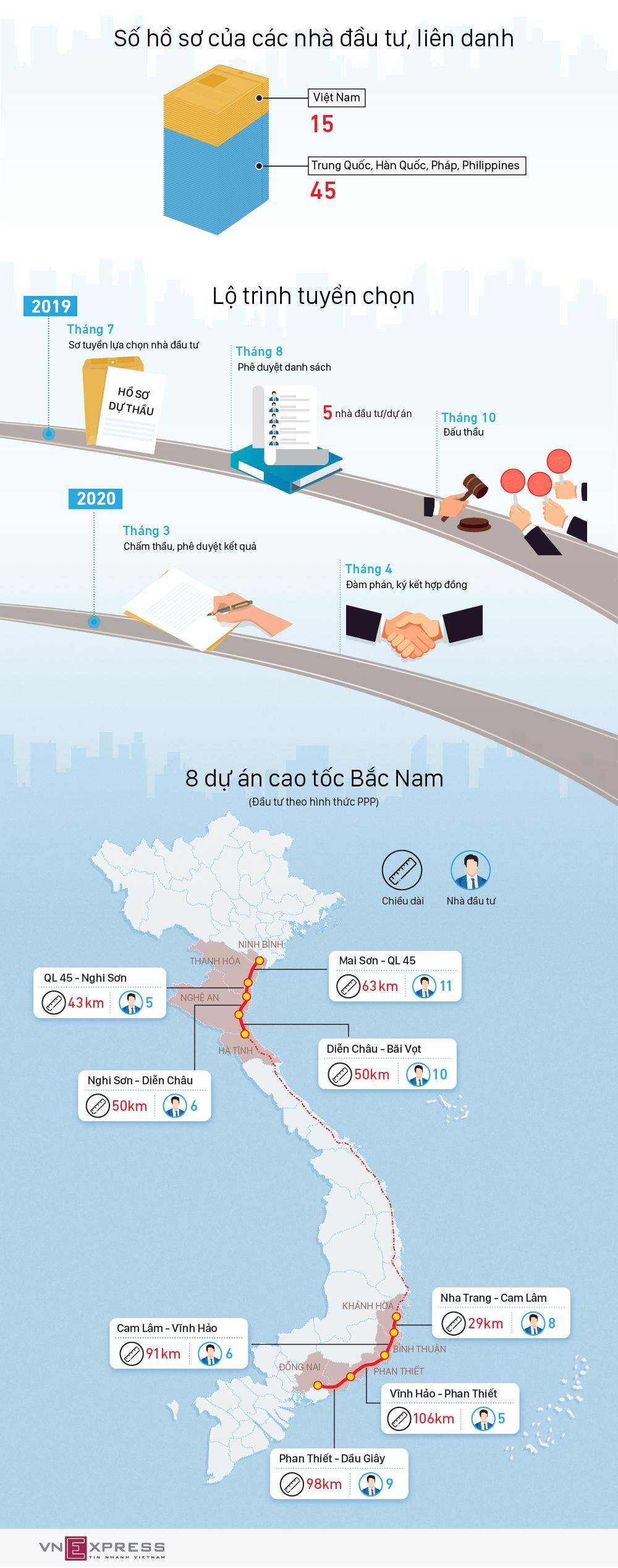 8 dự án cao tốc Bắc Nam sắp được đấu thầu quốc tế