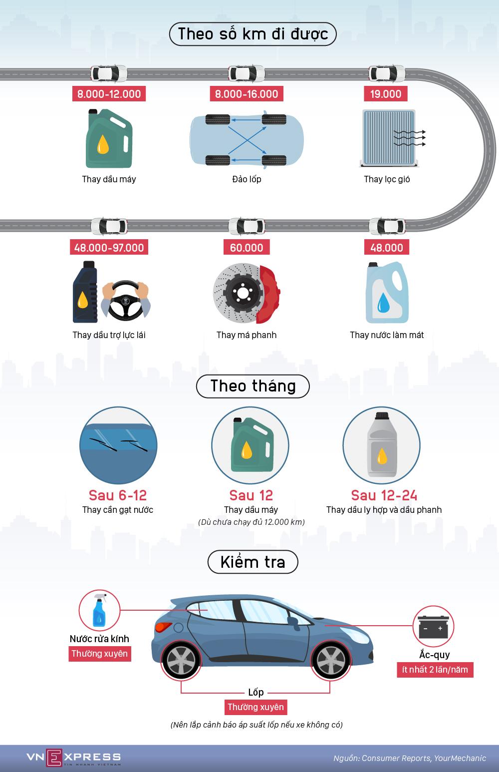 Các mốc bảo dưỡng người dùng ôtô cần nhớ