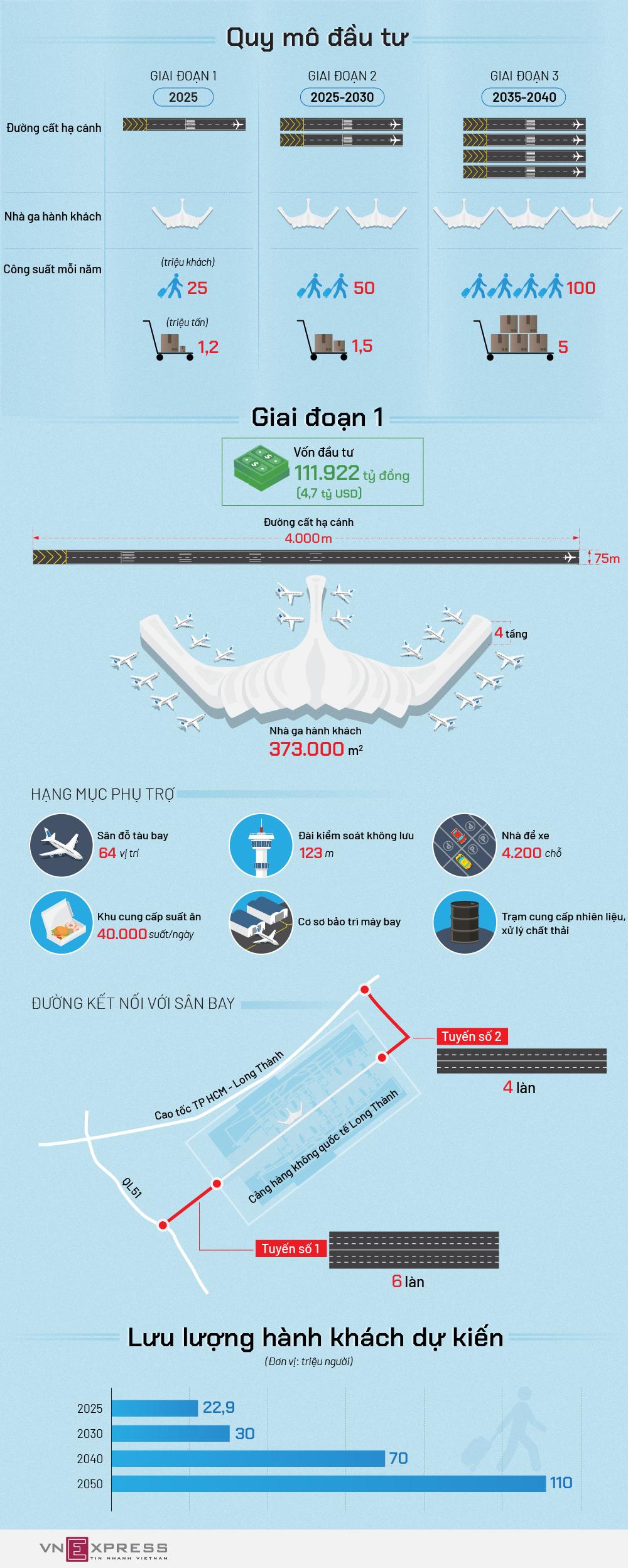 Sân bay Long Thành quy mô như thế nào?