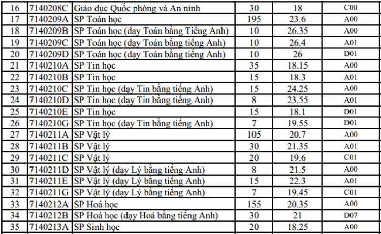 Đại học Sư phạm Hà Nội lấy điểm chuẩn cao nhất là 26,4 - 1