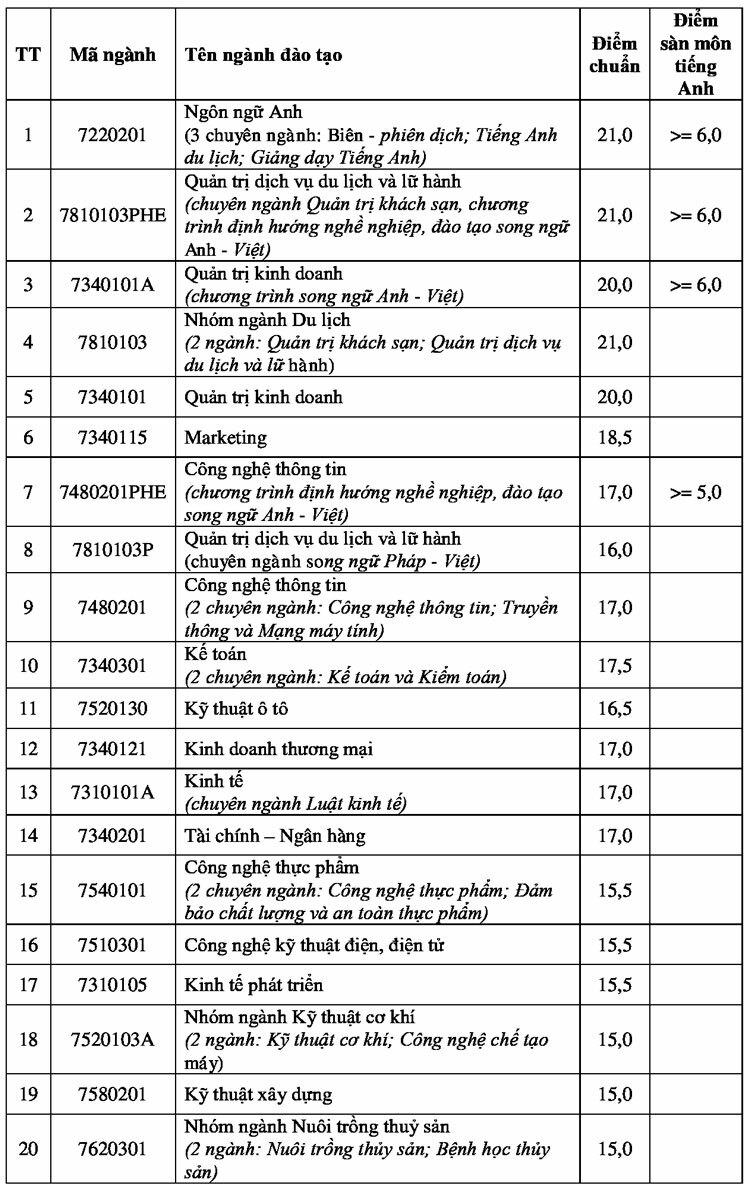 Điểm chuẩn Đại học Nha Trang