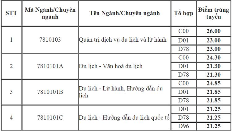 Điểm chuẩn Đại học Văn hóa Hà Nội cao nhất là 26