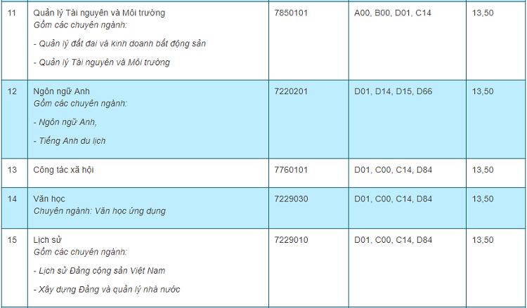 Điểm chuẩn 10 trường, khoa thành viên của Đại học Thái Nguyên - 12
