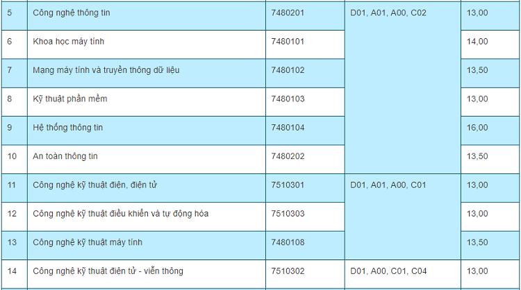 Điểm chuẩn 10 trường, khoa thành viên của Đại học Thái Nguyên - 14