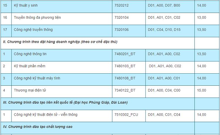 Điểm chuẩn 10 trường, khoa thành viên của Đại học Thái Nguyên - 15