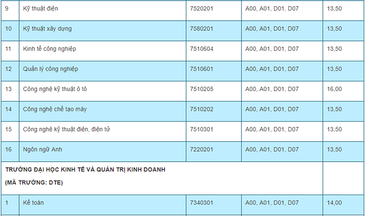 Điểm chuẩn 10 trường, khoa thành viên của Đại học Thái Nguyên - 1