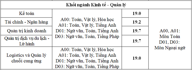 Điểm trúng tuyển Đại học Thăng Long - 1