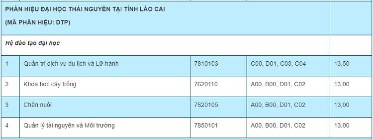 Điểm chuẩn 10 trường, khoa thành viên của Đại học Thái Nguyên - 19