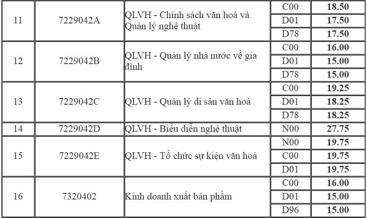 Điểm chuẩn Đại học Văn hóa Hà Nội cao nhất là 26 - 2
