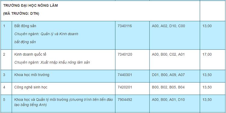 Điểm chuẩn 10 trường, khoa thành viên của Đại học Thái Nguyên - 3