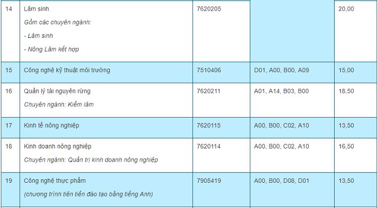 Điểm chuẩn 10 trường, khoa thành viên của Đại học Thái Nguyên - 5