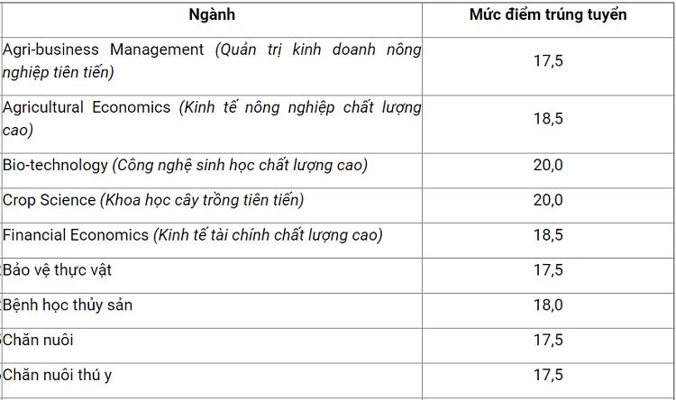 Điểm trúng tuyển Học viện Nông nghiệp Việt Nam