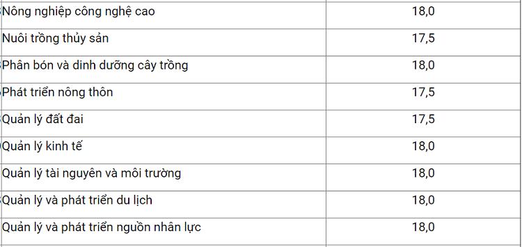 Điểm trúng tuyển Học viện Nông nghiệp Việt Nam - 3