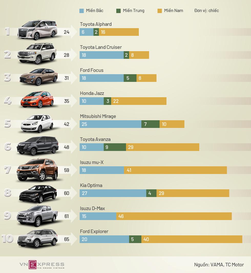 10 ôtô kén khách Việt nhất tháng 7