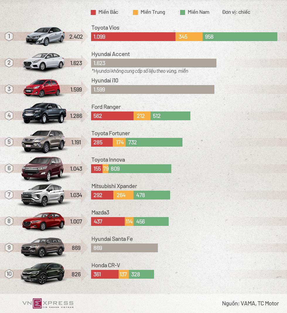 10 ôtô bán chạy nhất Việt Nam tháng 7 - cuộc đua của Toyota và Hyundai