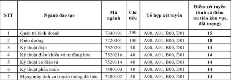 Điểm chuẩn Đại học Quốc tế miền Đông từ 14 đến 18