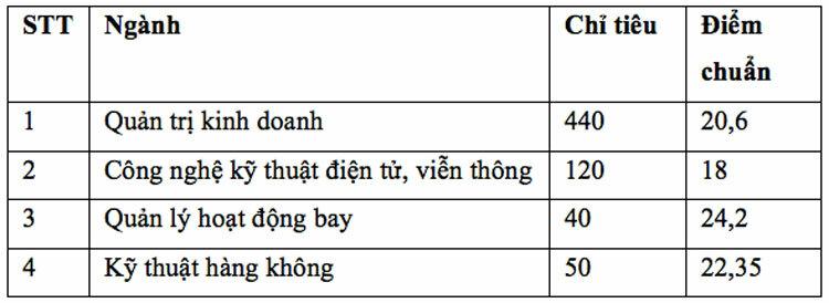 Điểm chuẩn Đại học Việt Đức, Học viện Hàng không Việt Nam - 1