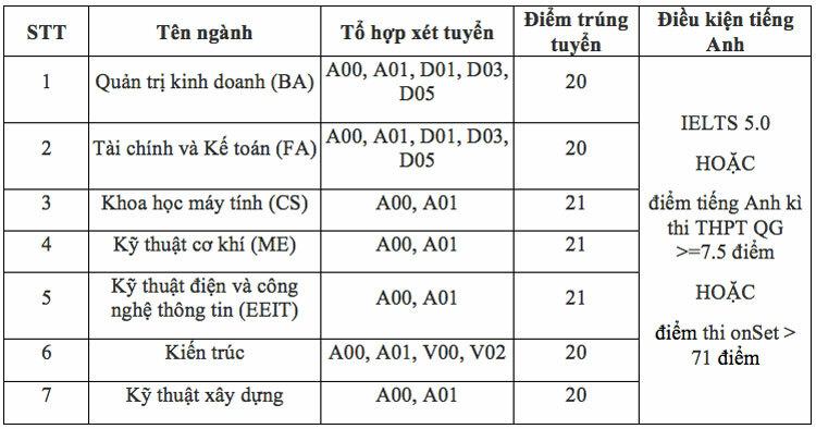 Điểm chuẩn Đại học Việt Đức, Học viện Hàng không Việt Nam