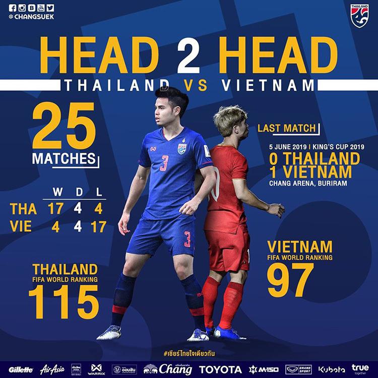 Thành tích đối đầu giữa Việt Nam và Thái Lan.