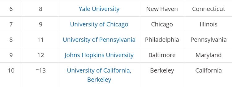 Top 10 trường đại học tốt nhất nước Mỹ 2020