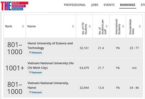 Thứ hạng các đại học Việt Nam trong bảng xếp hạng THE. Ảnh: timeshighereducation