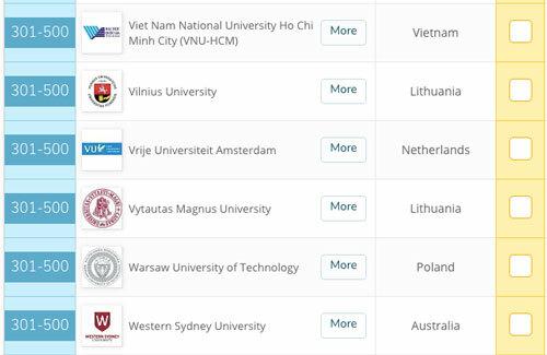 Đại học duy nhất Việt Nam vào top 500 QS GER