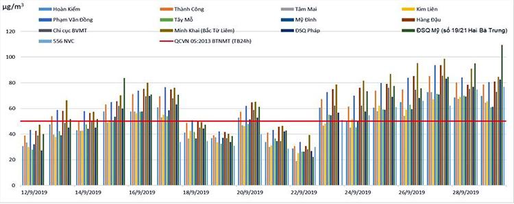 Biểu đồ chỉ số bụi PM 2.5 đo được tại các trạm quan trắc ở Hà Nội trong 18 ngày qua. Nguồn: Tổng Cục môi trường.