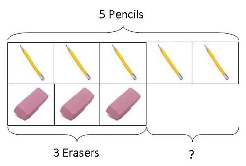 Cách thức học sinh sử dụng khái niệm so sánh. Ảnh: The Asian Parent.