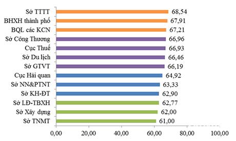 Bảng xếp hạng năng lực cạnh tranh cấpSở - ngành. Ảnh: UBND TP Đà Nẵng.