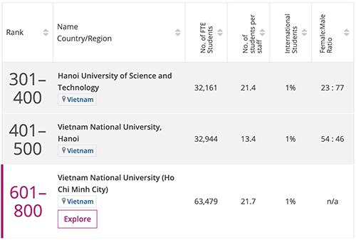 Thứ hạng đại học Việt Nam ở lĩnh vực Kỹ thuật và Công nghệ. Ảnh chụp màn hình.