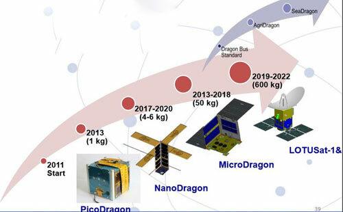 Lộ trình phát triển vệ tinh của Việt Nam. Ảnh: VNSC