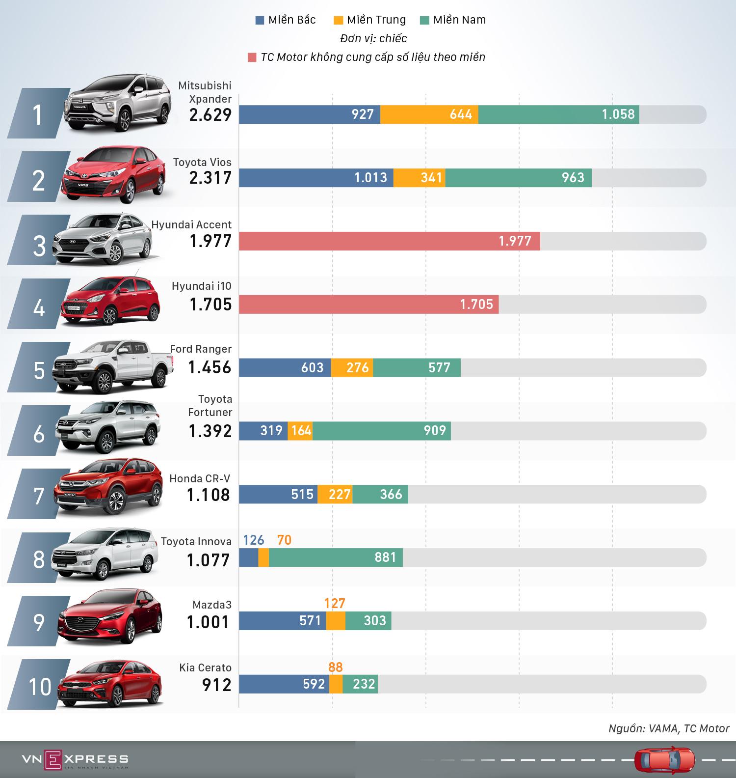 Top xe bán chạy tháng 11 - Vios mất ngôi vương vào tay Xpander