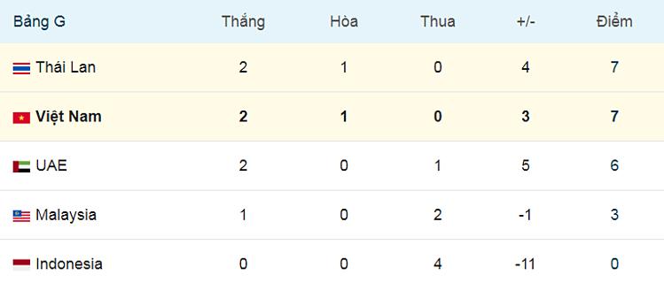 HLV UAE: Việt Nam chơi rất đa dạng - 2
