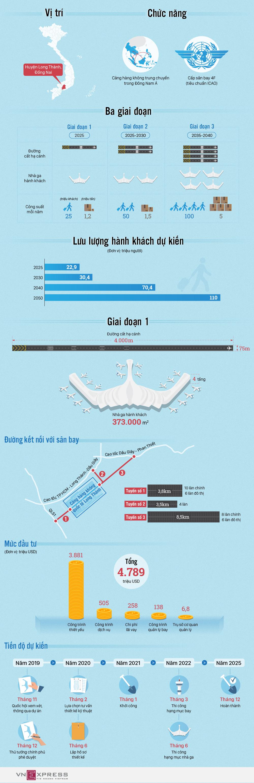 Sân bay Long Thành được đầu tư như thế nào?