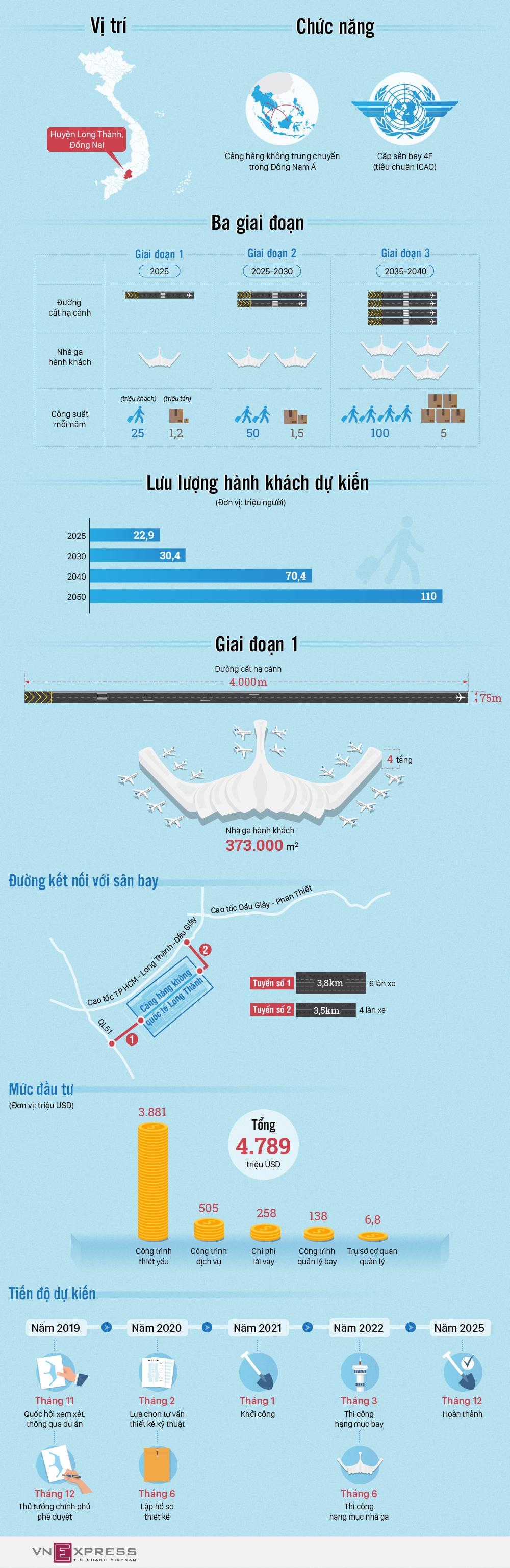 Sân bay Long Thành được đầu tư như thế nào? - ảnh 1