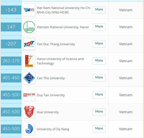 8 đại học Việt Nam trong bảng xếp hạng QS Asia 2020. Ảnh: topuniversities.com